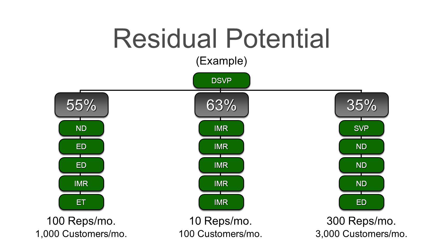 Residual Potential DSVPDSVP IMRIMR 63%63%55%55%35%35% IMRIMR IMRIMR IMRIMR IMRIMR NDND EDED EDED IMRIMR ETET SVPSVP NDND NDND NDND EDED (Example) 100 Reps/mo.