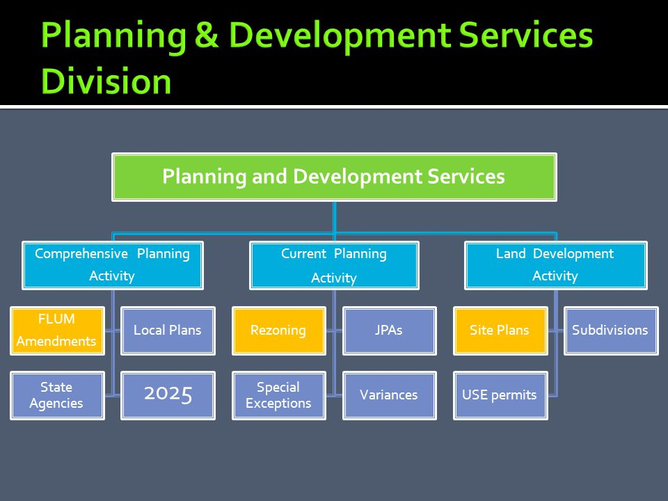Comprehensive Planning Activity FLUM Amendments Local Plans State Agencies 2025 Current Planning Activity RezoningJPAs Special Exceptions Variances Land Development Activity Site PlansSubdivisions USE permits