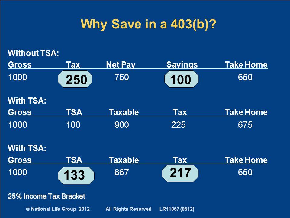 Without TSA: GrossTax Net Pay Savings Take Home 1000280 750 100 650 With TSA: GrossTSA Taxable Tax Take Home 1000100 900 225 675 With TSA: GrossTSA Ta