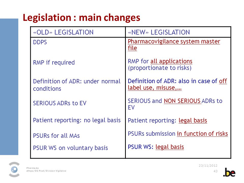 Pharma.be afmps/DG Post/Division Vigilance 23/11/2012 43 Legislation : main changes «OLD» LEGISLATION«NEW» LEGISLATION DDPS RMP if required Definition of ADR: under normal conditions SERIOUS ADRs to EV Patient reporting: no legal basis PSURs for all MAs PSUR WS on voluntary basis Pharmacovigilance system master file RMP for all applications (proportionate to risks) Definition of ADR: also in case of off label use, misuse,… SERIOUS and NON SERIOUS ADRs to EV Patient reporting: legal basis PSURs submission in function of risks PSUR WS: legal basis