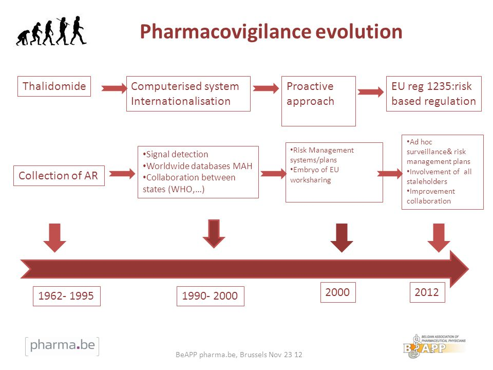 Pharmacovigilance evolution 5 Computerised system Internationalisation Proactive approach EU reg 1235:risk based regulation Thalidomide Collection of AR 1962- 1995 Signal detection Worldwide databases MAH Collaboration between states (WHO,…) 2000 1990- 2000 2012 Risk Management systems/plans Embryo of EU worksharing Ad hoc surveillance& risk management plans Involvement of all staleholders Improvement collaboration BeAPP pharma.be, Brussels Nov 23 12