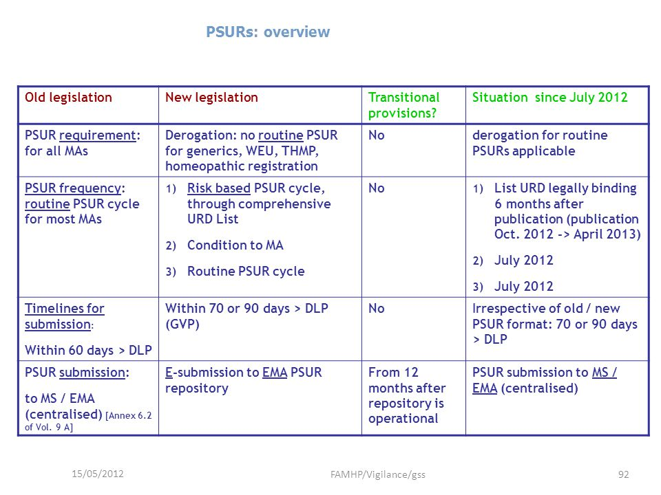 15/05/2012 FAMHP/Vigilance/gss92 PSURs: overview Old legislationNew legislationTransitional provisions? Situation since July 2012 PSUR requirement: fo