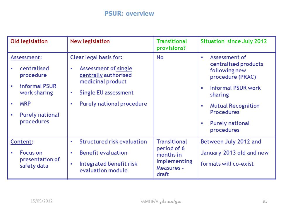 15/05/2012 FAMHP/Vigilance/gss93 PSUR: overview Old legislationNew legislationTransitional provisions? Situation since July 2012 Assessment: centralis
