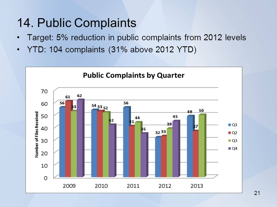 14. Public Complaints Target: 5% reduction in public complaints from 2012 levels YTD: 104 complaints (31% above 2012 YTD) 21