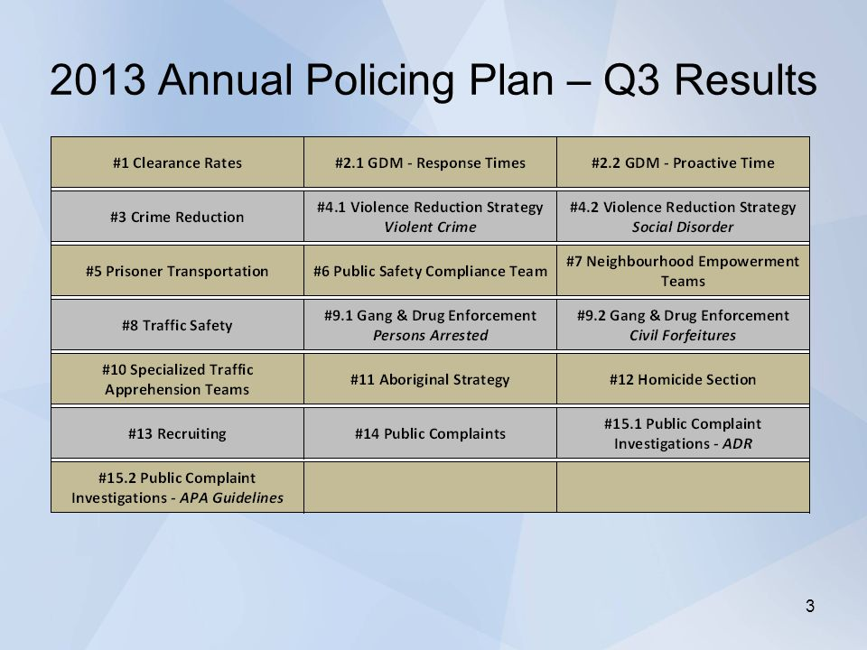 2013 Annual Policing Plan – Q3 Results 3