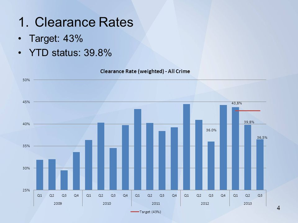 1.Clearance Rates Target: 43% YTD status: 39.8% 4