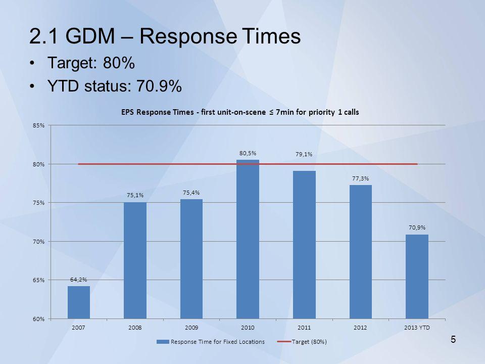 2.1 GDM – Response Times Target: 80% YTD status: 70.9% 5