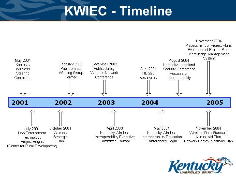 KWIEC - Timeline