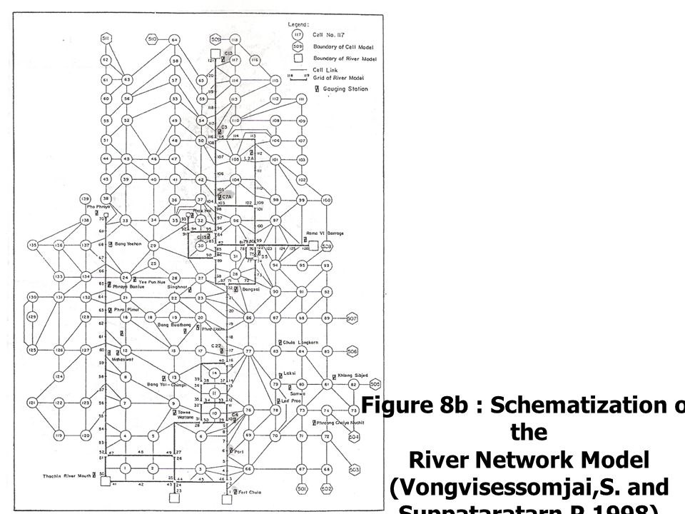 Figure 8b : Schematization of the River Network Model (Vongvisessomjai,S. and Suppataratarn,P.1998)