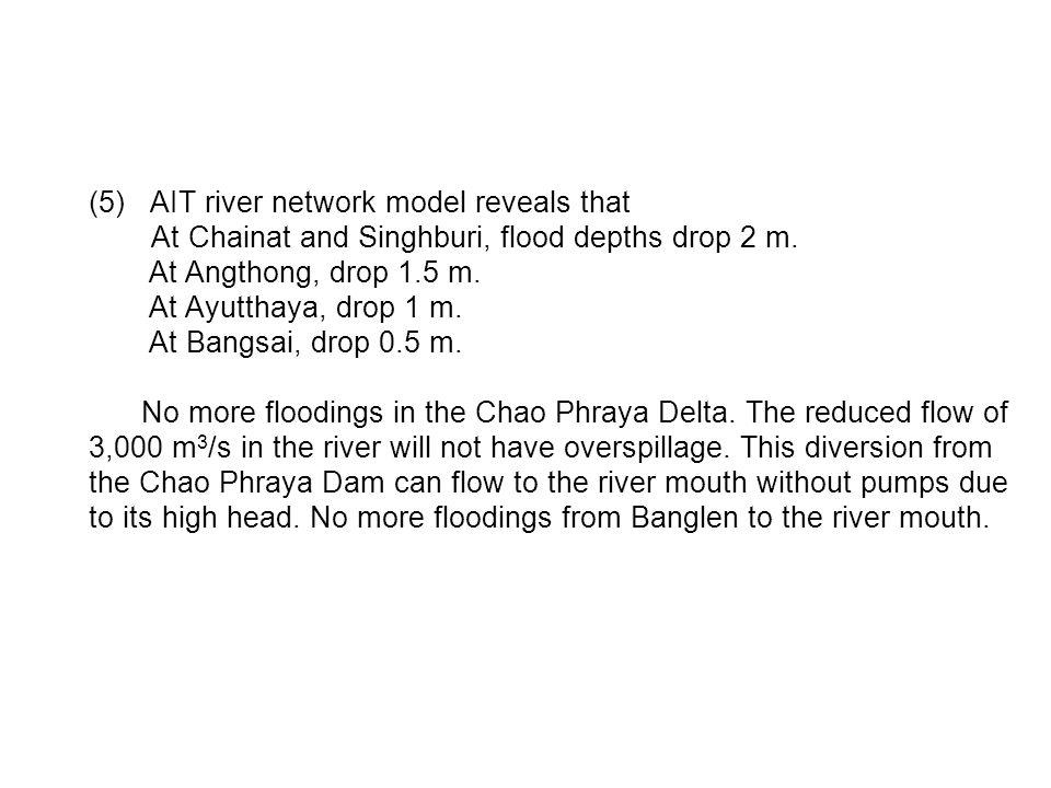 (5)AIT river network model reveals that At Chainat and Singhburi, flood depths drop 2 m.