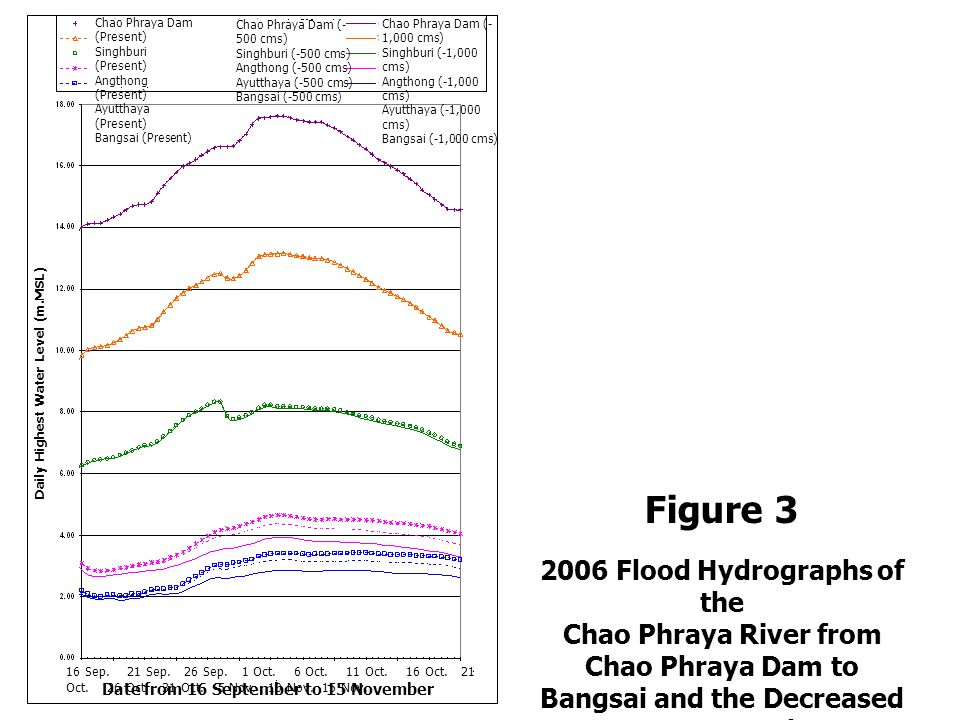 Figure 3 2006 Flood Hydrographs of the Chao Phraya River from Chao Phraya Dam to Bangsai and the Decreased Water Levels due to Diversion of 500 and 1,