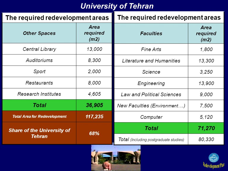 The required redevelopment areas Other Spaces Area required (m2) Central Library13,000 Auditoriums8,300 Sport2,000 Restaurants8,000 Research Institutes4,605 Total36,905 Total Area for Redevelopment 117,235 Share of the University of Tehran 68% University of Tehran The required redevelopment areas Faculties Area required (m2) Fine Arts1,800 Literature and Humanities13,300 Science3,250 Engineering13,900 Law and Political Sciences9,000 New Faculties (E nvironment….