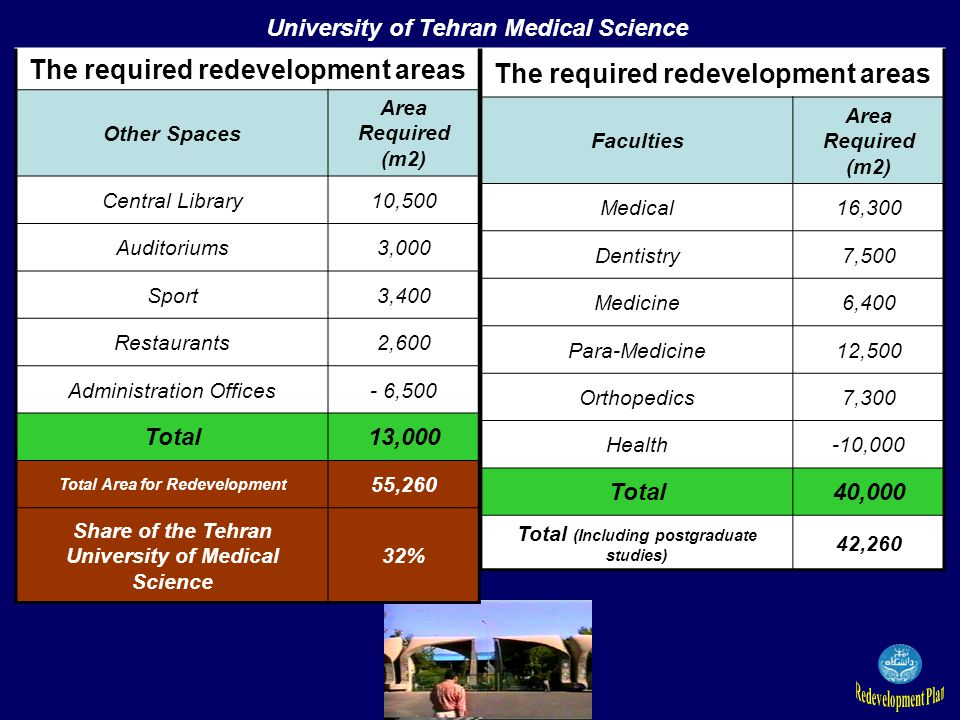 The required redevelopment areas Faculties Area Required (m2) Medical16,300 Dentistry7,500 Medicine6,400 Para-Medicine12,500 Orthopedics7,300 Health-10,000 Total40,000 Total (Including postgraduate studies) 42,260 The required redevelopment areas Other Spaces Area Required (m2) Central Library10,500 Auditoriums3,000 Sport3,400 Restaurants2,600 Administration Offices- 6,500 Total13,000 Total Area for Redevelopment 55,260 Share of the Tehran University of Medical Science 32% University of Tehran Medical Science