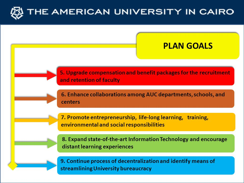 Strengthening Existing Academic Programs with Limited Selective Expansion Goals: 1, 2, 7 --- Institutional Priorities: 1, 2 Uniting AUC through Collaborative Efforts on Sustainable Development (E, R, & CA) Goals: 4, 6 --- Institutional Priorities: 1, 2, 3 Encouraging development of effective, meaningful programs of outreach to other universities and to many local communities Goals: 3, 4, 7 --- Institutional Priorities: 3 Dealing with Chronic Problems: Registration and Advising, Policies and Procedures, and Streamlining Bureaucracy Goals: 1, 9 --- Institutional Priorities: 1, 4 Priorities for FY2013-2016 Planning