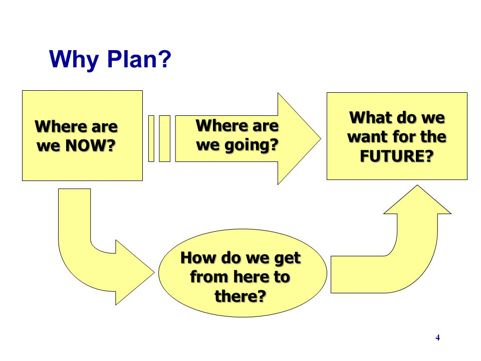 4 Where are we NOW? Where are we going? What do we want for the FUTURE? How do we get from here to there? Why Plan?