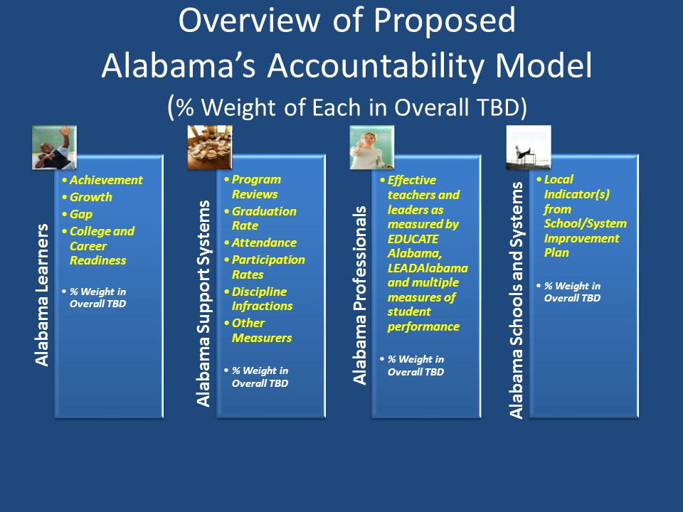 Overview of Proposed Alabamas Accountability Model ( % Weight of Each in Overall TBD) Alabama Learners Achievement Growth Gap College and Career Readi