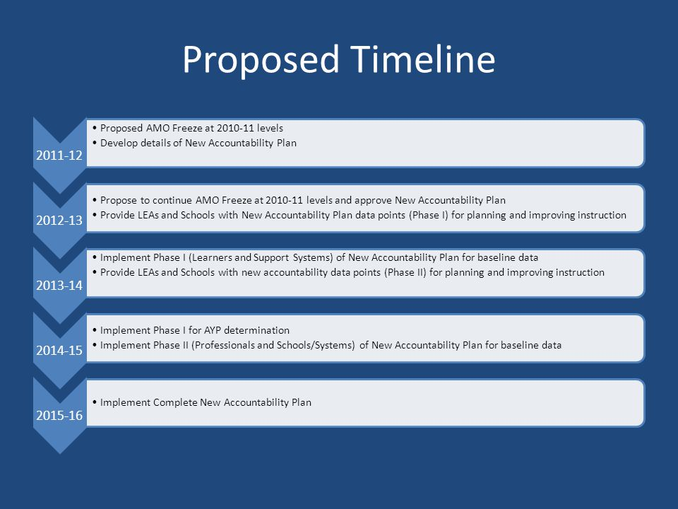 Proposed Timeline 2011-12 Proposed AMO Freeze at 2010-11 levels Develop details of New Accountability Plan 2012-13 Propose to continue AMO Freeze at 2