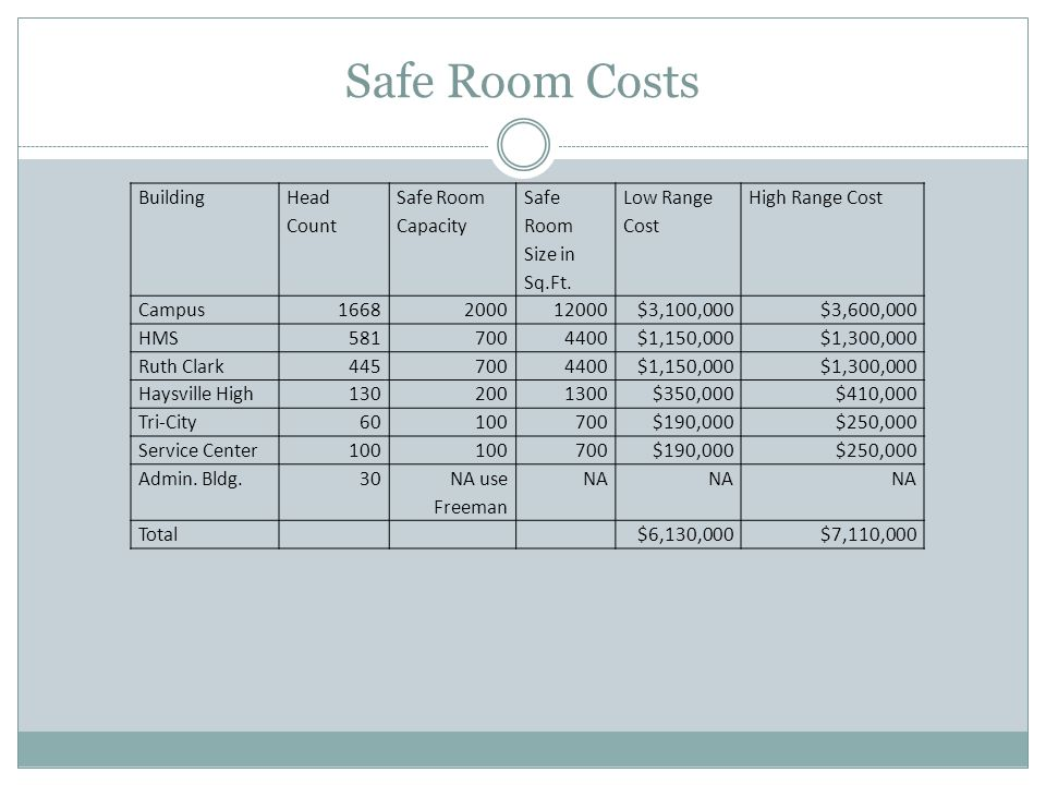 Safe Room Costs Building Head Count Safe Room Capacity Safe Room Size in Sq.Ft.