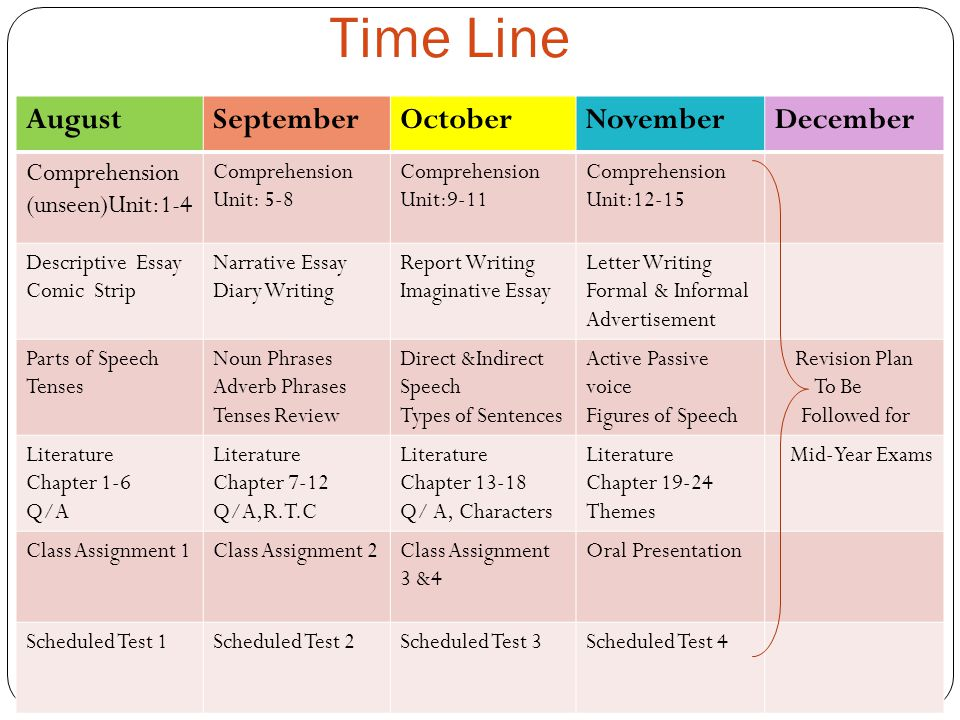 Time Line AugustSeptemberOctoberNovemberDecember Comprehension (unseen)Unit:1-4 Comprehension Unit: 5-8 Comprehension Unit:9-11 Comprehension Unit:12-15 Descriptive Essay Comic Strip Narrative Essay Diary Writing Report Writing Imaginative Essay Letter Writing Formal & Informal Advertisement Parts of Speech Tenses Noun Phrases Adverb Phrases Tenses Review Direct &Indirect Speech Types of Sentences Active Passive voice Figures of Speech Revision Plan To Be Followed for Literature Chapter 1-6 Q/A Literature Chapter 7-12 Q/A,R.T.C Literature Chapter 13-18 Q/ A, Characters Literature Chapter 19-24 Themes Mid-Year Exams Class Assignment 1Class Assignment 2Class Assignment 3 &4 Oral Presentation Scheduled Test 1Scheduled Test 2Scheduled Test 3Scheduled Test 4