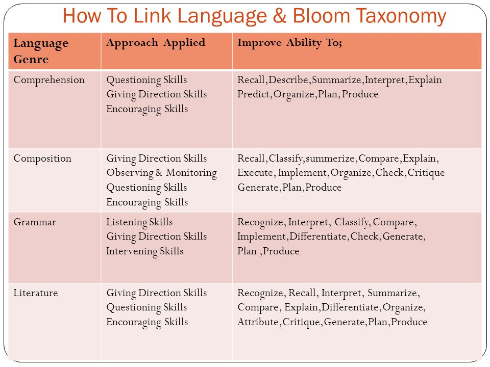 How To Link Language & Bloom Taxonomy Language Genre Approach AppliedImprove Ability To; ComprehensionQuestioning Skills Giving Direction Skills Encouraging Skills Recall,Describe,Summarize,Interpret,Explain Predict,Organize,Plan, Produce CompositionGiving Direction Skills Observing & Monitoring Questioning Skills Encouraging Skills Recall,Classify,summerize,Compare,Explain, Execute, Implement,Organize,Check,Critique Generate,Plan,Produce GrammarListening Skills Giving Direction Skills Intervening Skills Recognize, Interpret, Classify, Compare, Implement,Differentiate,Check,Generate, Plan,Produce LiteratureGiving Direction Skills Questioning Skills Encouraging Skills Recognize, Recall, Interpret, Summarize, Compare, Explain,Differentiate,Organize, Attribute,Critique,Generate,Plan,Produce