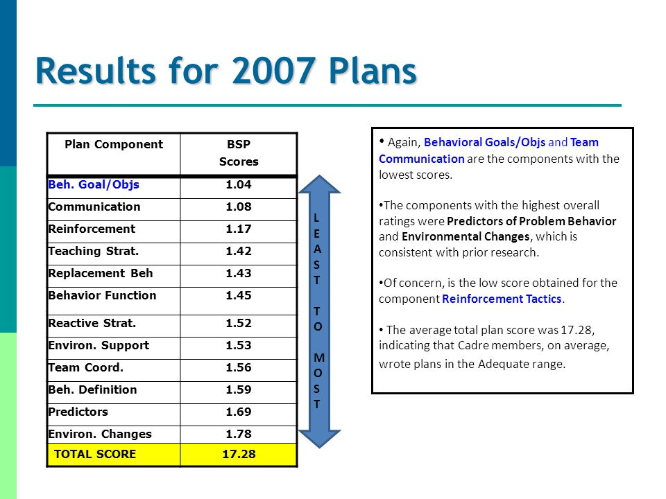 Results for 2007 Plans Plan ComponentBSP Scores Beh.