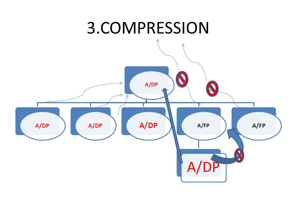 3.COMPRESSION A/DP A/FP A/DP A/FP