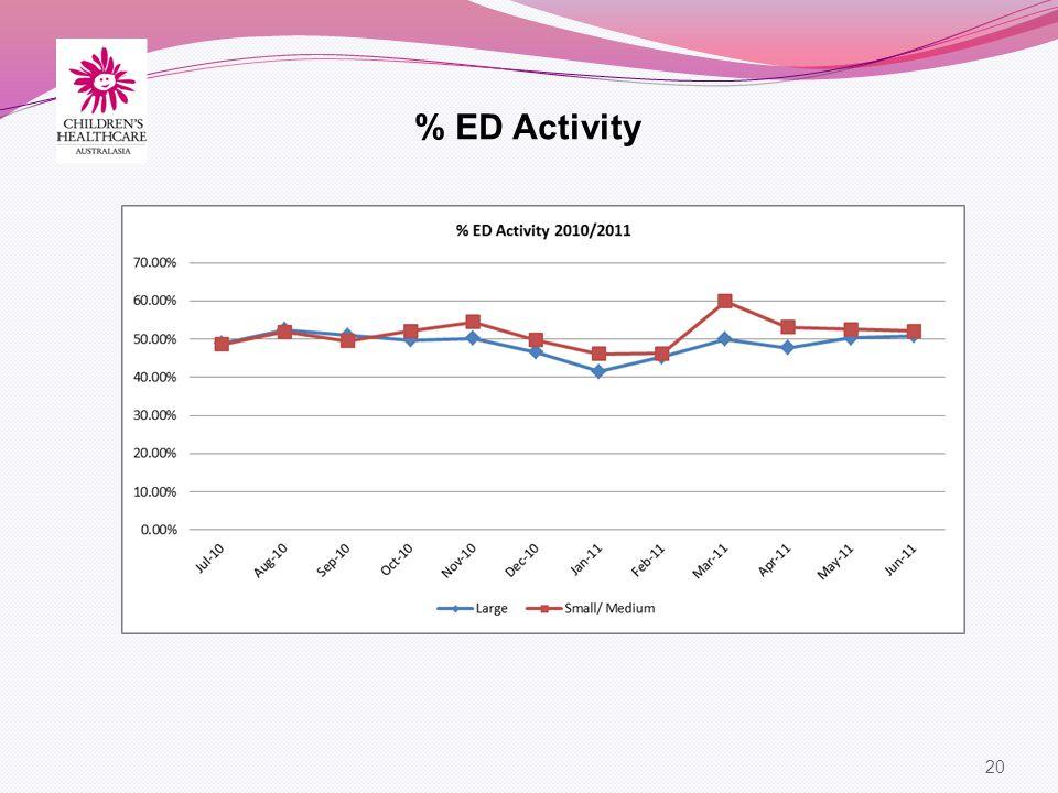 20 % ED Activity