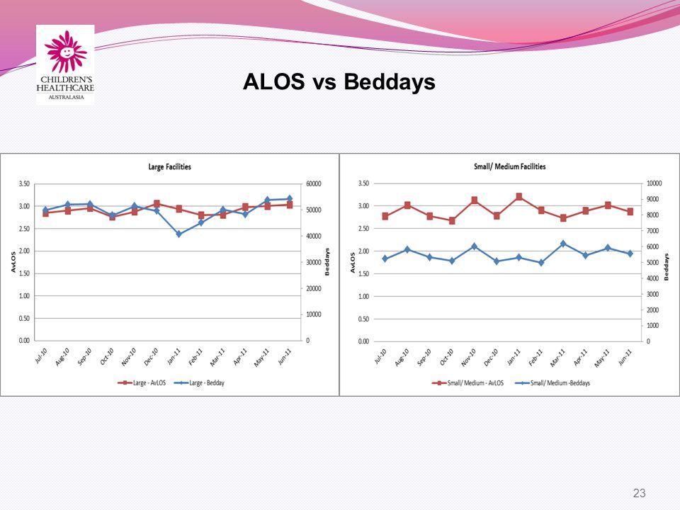 23 ALOS vs Beddays