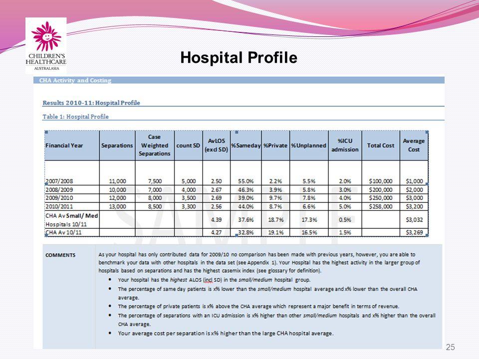 25 Hospital Profile