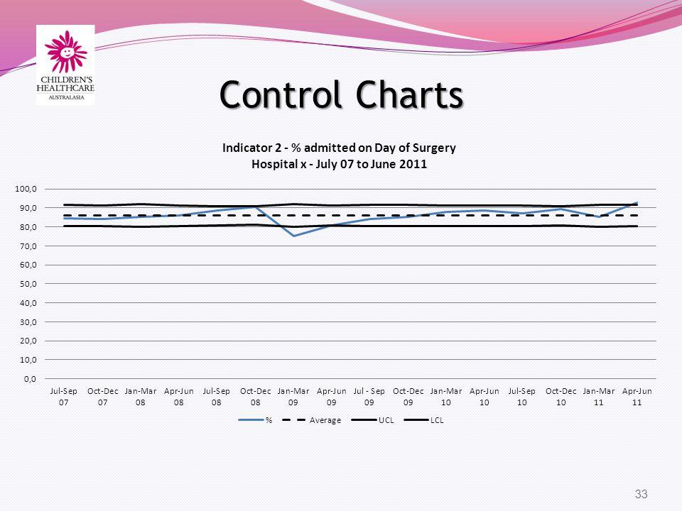 Control Charts 33