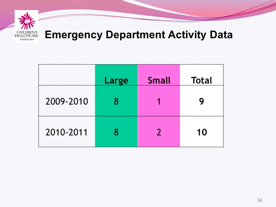 34 Emergency Department Activity Data LargeSmallTotal 2009-2010819 2010-20118210