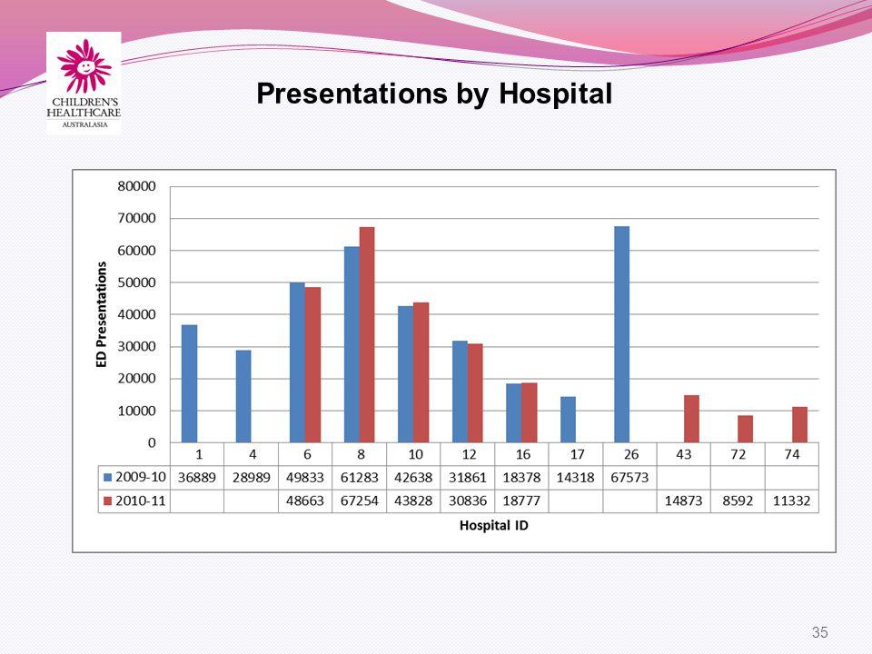 35 Presentations by Hospital