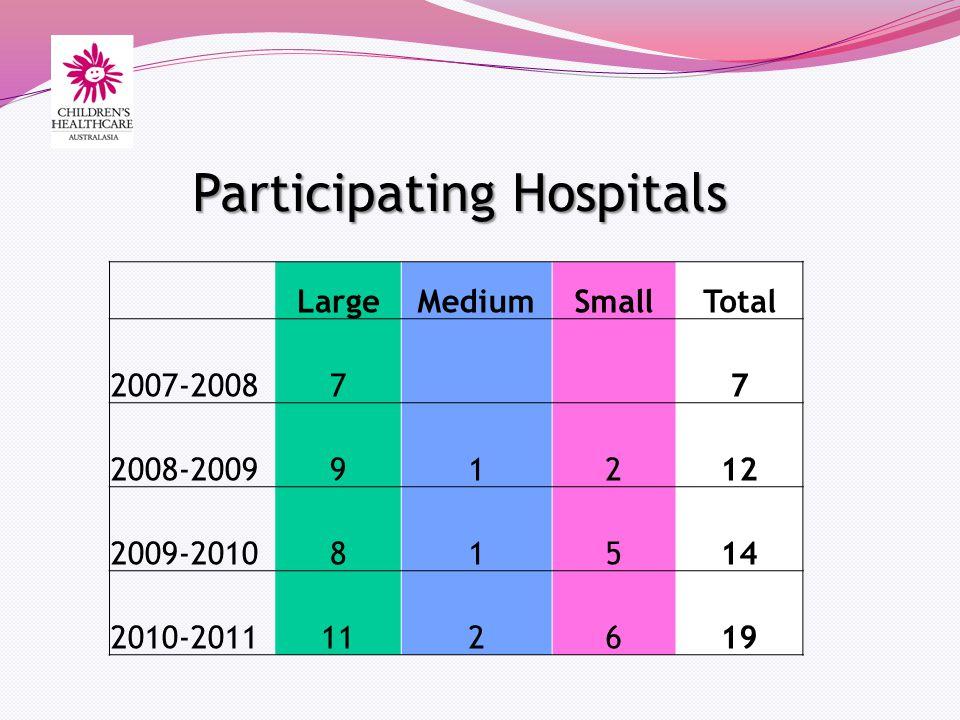 Participating Hospitals LargeMediumSmallTotal 2007-20087 7 2008-200991212 2009-201081514 2010-2011112619
