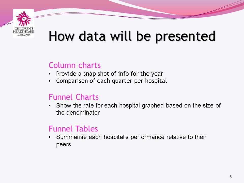 6 Column charts Provide a snap shot of info for the year Comparison of each quarter per hospital Funnel Charts Show the rate for each hospital graphed based on the size of the denominator Funnel Tables Summarise each hospitals performance relative to their peers How data will be presented