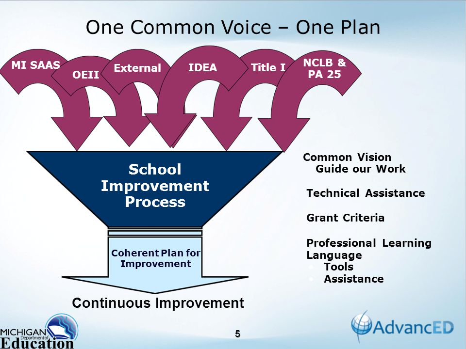 5 NCLB & PA 25 Title I OEII MI SAAS External School Improvement Process Coherent Plan for Improvement Common Vision Guide our Work Technical Assistance Grant Criteria Professional Learning Language Tools Assistance Continuous Improvement One Common Voice – One Plan IDEA