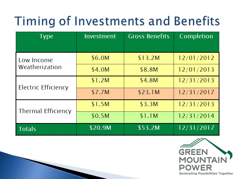 TypeInvestmentGross BenefitsCompletion Low Income Weatherization $6.0M$13.2M12/01/2012 $4.0M$8.8M12/01/2013 Electric Efficiency $1.2M$4.8M12/31/2013 $7.7M$23.1M12/31/2017 Thermal Efficiency $1.5M$3.3M12/31/2013 $0.5M$1.1M12/31/2014 Totals $20.9M$53.2M12/31/2017
