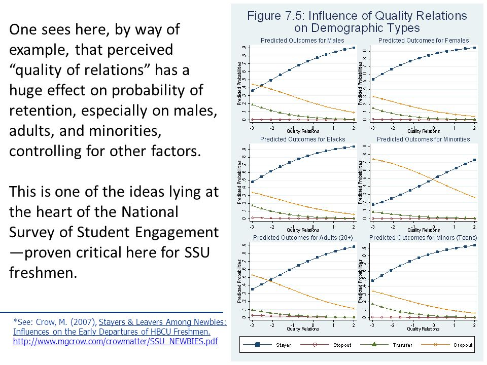 One sees here, by way of example, that perceived quality of relations has a huge effect on probability of retention, especially on males, adults, and minorities, controlling for other factors.