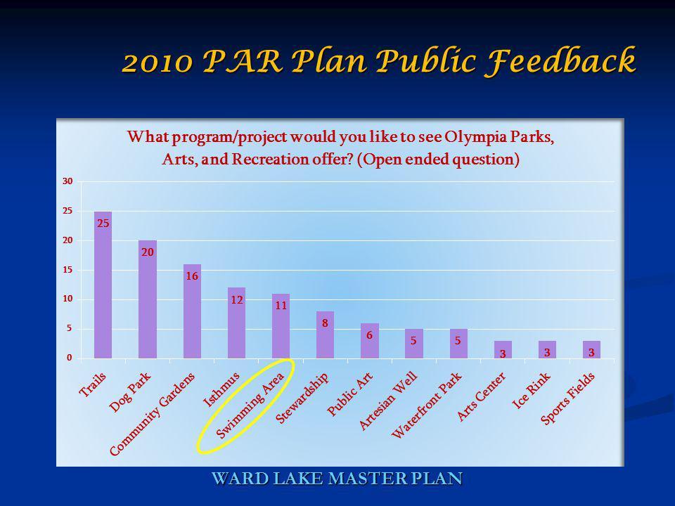WARD LAKE MASTER PLAN 2010 PAR Plan Public Feedback