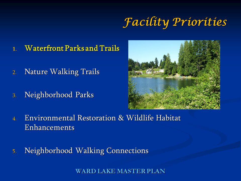 WARD LAKE MASTER PLAN 1. Waterfront Parks and Trails 2. Nature Walking Trails 3. Neighborhood Parks 4. Environmental Restoration & Wildlife Habitat En