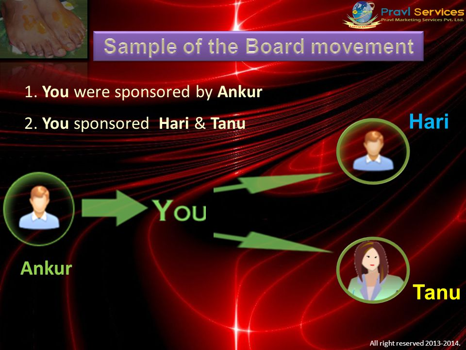 Primary Board 6000/- Secondary Board You are sponsored by Ankur And Get into the Primary Board Then you start introducing by people Hari & Tanu Ankur You Tanu HARITANU Hari TINAVANSH SOM VEDVINA Other 5 people are introducing by other member and fill Level 1 VEER Once 8 People fill up the Primary Board splits to 2 New Board, the Person at level 4 (VEER), Moves to level 1 to Secondary board and earning Rs.