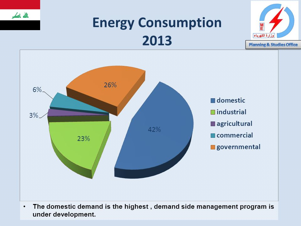 Energy Consumption 2013 The domestic demand is the highest, demand side management program is under development.