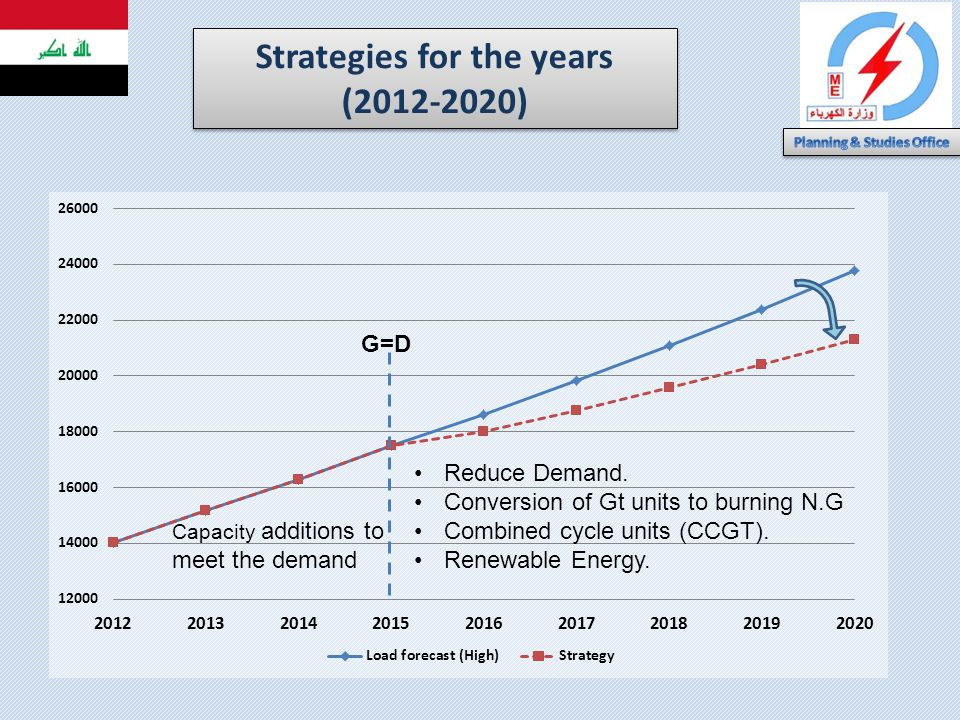 Strategies for the years (2012-2020) G=D Capacity additions to meet the demand Reduce Demand. Conversion of Gt units to burning N.G Combined cycle uni
