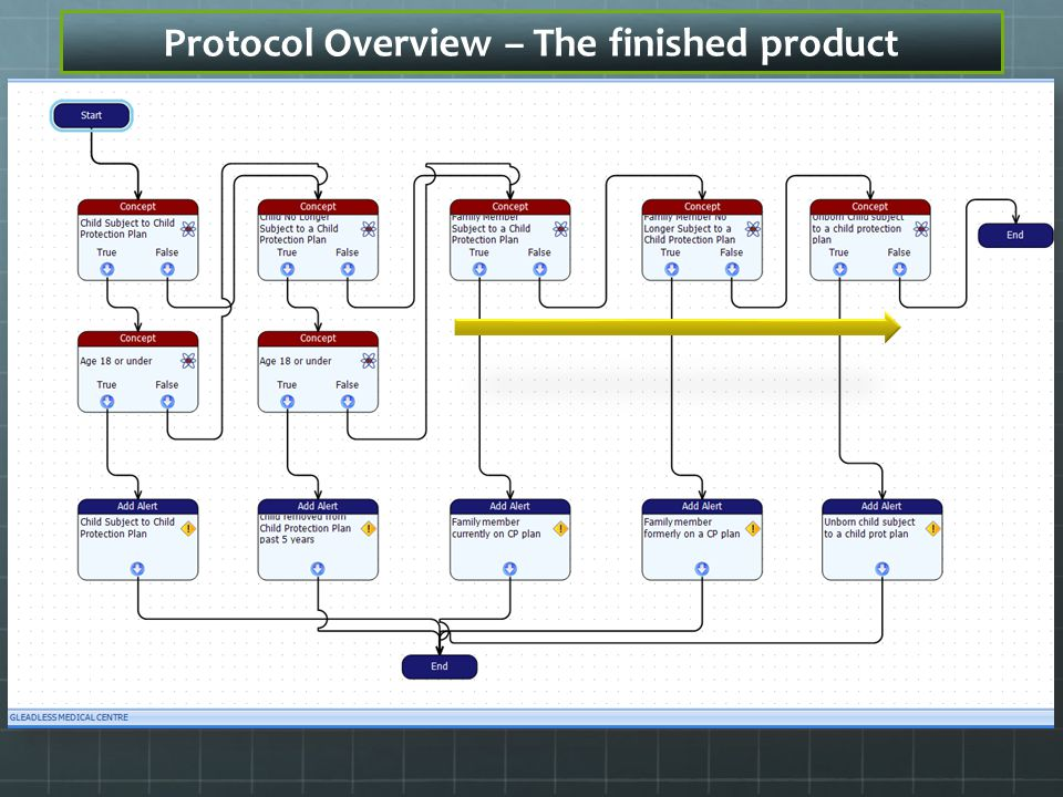 Protocol Overview – The finished product