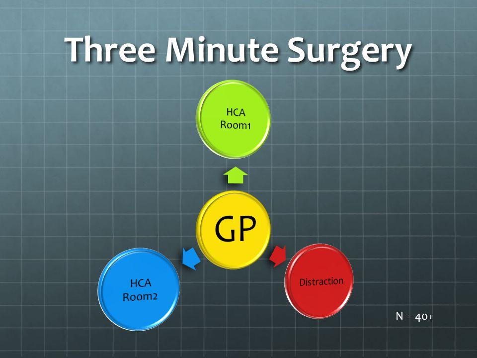 Three Minute Surgery N = 40+