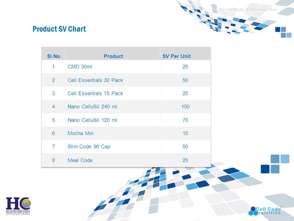 Starter Packs & Business Plan Product SV Chart
