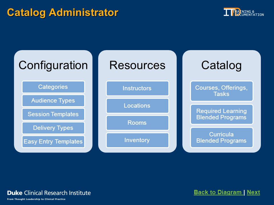 Catalog Administrator Configuration CategoriesAudience TypesSession TemplatesDelivery TypesEasy Entry Templates Resources Instructors LocationsRoomsInventory Catalog Courses, Offerings, Tasks Required Learning Blended Programs Curricula Blended Programs Back to Diagram Back to Diagram | NextNext