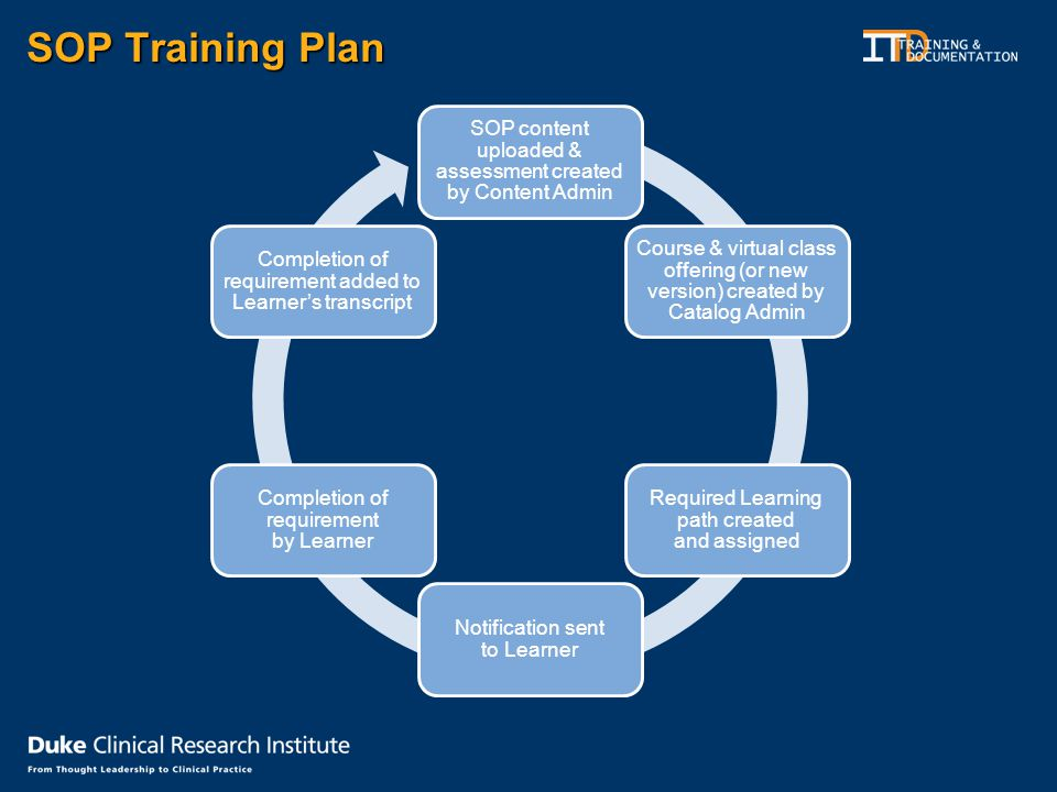 SOP Training Plan SOP content uploaded & assessment created by Content Admin Course & virtual class offering (or new version) created by Catalog Admin