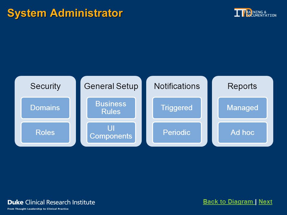 System Administrator Security DomainsRoles General Setup Business Rules UI Components Notifications TriggeredPeriodic Reports ManagedAd hoc Back to Diagram Back to Diagram | NextNext
