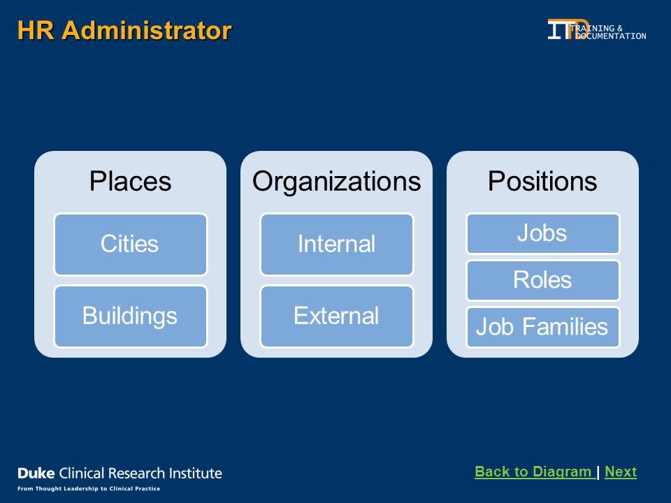 HR Administrator Places CitiesBuildings Organizations InternalExternal Positions JobsRolesJob Families Back to Diagram Back to Diagram | NextNext