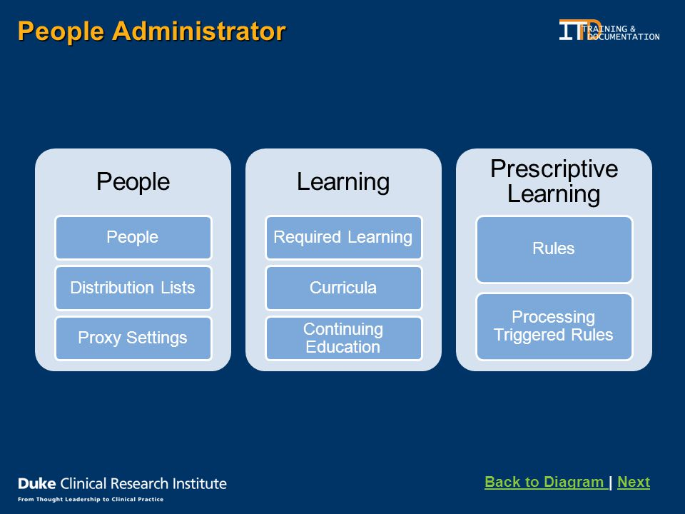 People Administrator People Distribution ListsProxy Settings Learning Required LearningCurricula Continuing Education Prescriptive Learning Rules Processing Triggered Rules Back to Diagram Back to Diagram | NextNext